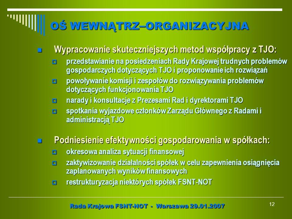 Rada Krajowa FSNT-NOT - Warszawa 29.01.2007 12 Wypracowanie skuteczniejszych metod współpracy z TJO: Wypracowanie skuteczniejszych metod współpracy z
