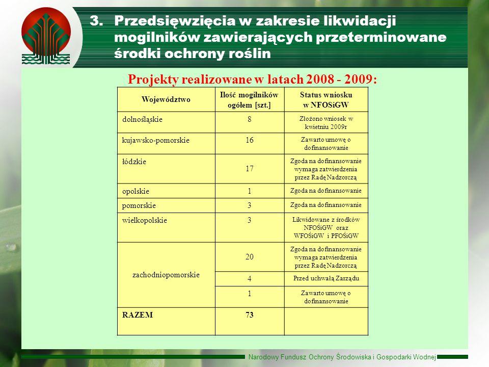 Narodowy Fundusz Ochrony Środowiska i Gospodarki Wodnej 3.Przedsięwzięcia w zakresie likwidacji mogilników zawierających przeterminowane środki ochron