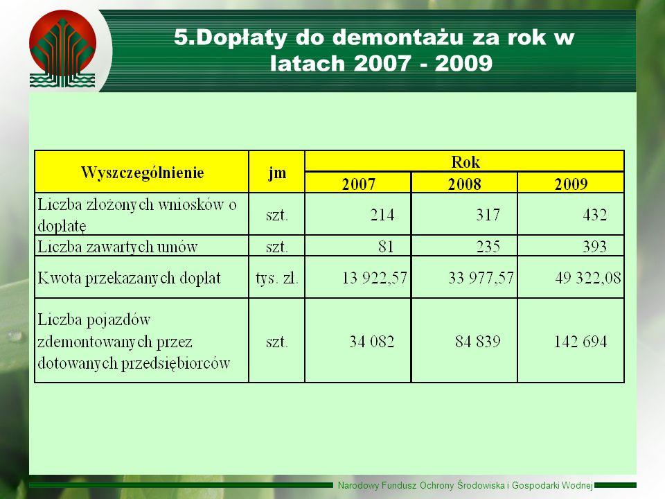 Narodowy Fundusz Ochrony Środowiska i Gospodarki Wodnej 5.Dopłaty do demontażu za rok w latach 2007 - 2009