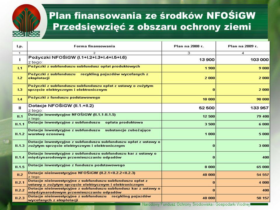 Narodowy Fundusz Ochrony Środowiska i Gospodarki Wodnej Plan finansowania ze środków NFOŚiGW Przedsięwzięć z obszaru ochrony ziemi