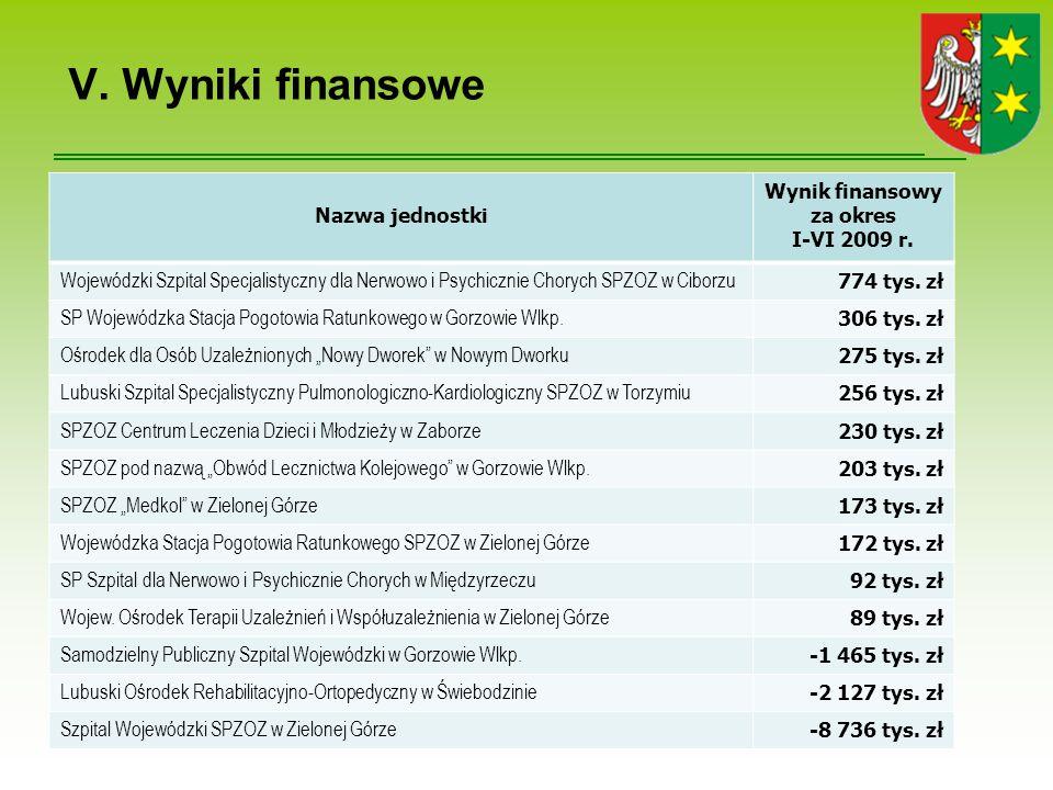 V.Wyniki finansowe Nazwa jednostki Wynik finansowy za okres I-VI 2009 r.