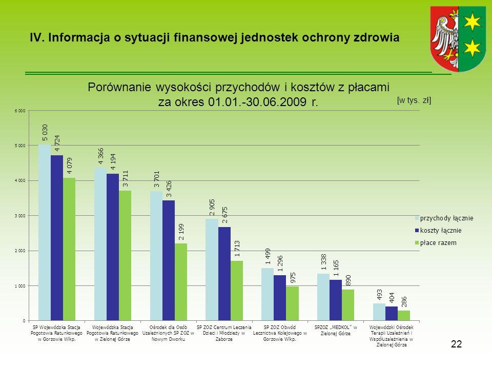IV. Informacja o sytuacji finansowej jednostek ochrony zdrowia 22 Porównanie wysokości przychodów i kosztów z płacami za okres 01.01.-30.06.2009 r. [w