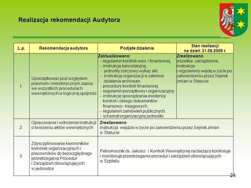 Realizacja rekomendacji Audytora 24 L.p.Rekomendacja audytoraPodjęte działania Stan realizacji na dzień 31.08.2009 r.