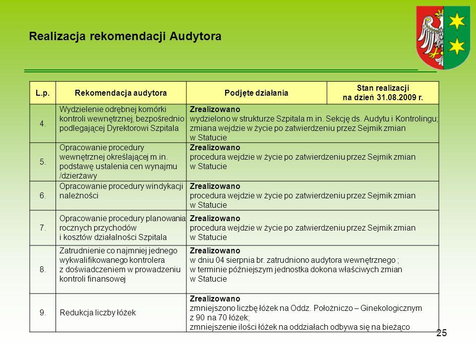 Realizacja rekomendacji Audytora 25 L.p.Rekomendacja audytoraPodjęte działania Stan realizacji na dzień 31.08.2009 r.