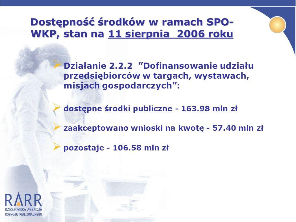 Dostępność środków w ramach SPO- WKP, stan na 11 sierpnia 2006 roku Działanie 2.2.2 Dofinansowanie udziału przedsiębiorców w targach, wystawach, misja