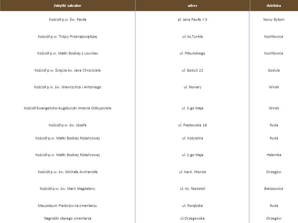 Zabytki sakralneadresdzielnica Kościół p.w. Św. Pawłapl. Jana Pawła II 5Nowy Bytom Kościół p.w. Trójcy Przenajświętszejul. ks.TunklaKochłowice Kościół