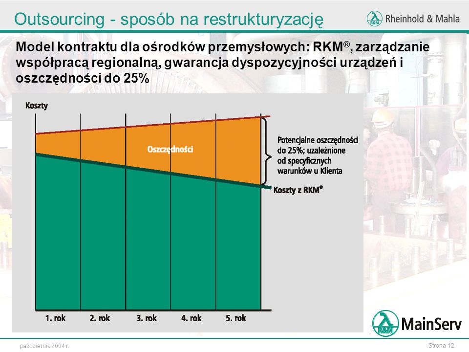 Strona 12 październik 2004 r. Outsourcing - sposób na restrukturyzację Model kontraktu dla ośrodków przemysłowych: RKM ®, zarządzanie współpracą regio