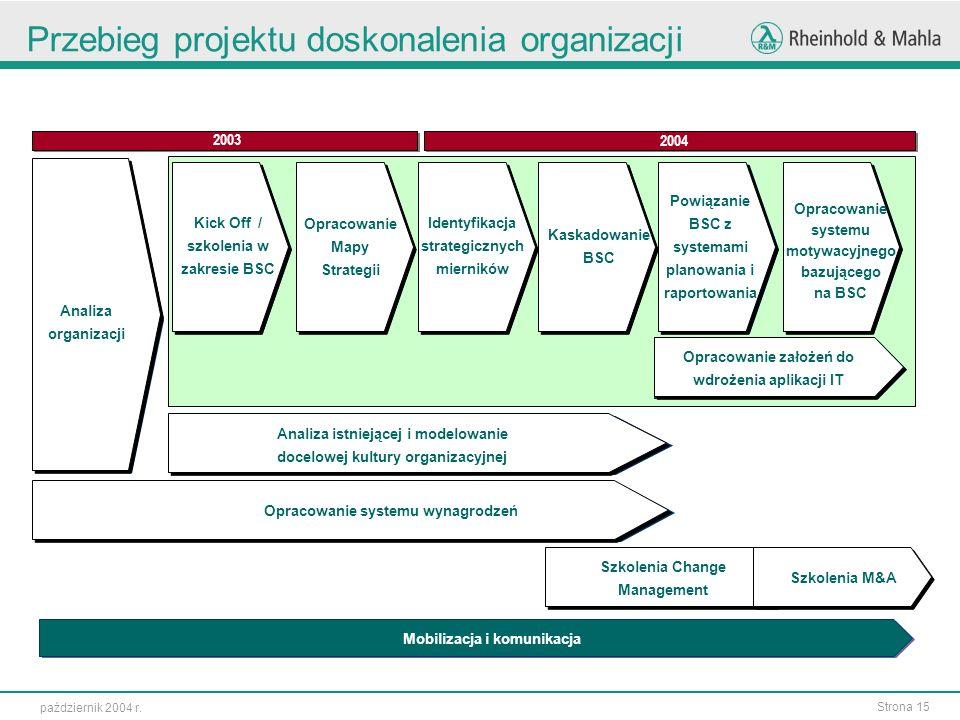 Strona 15 październik 2004 r. Przebieg projektu doskonalenia organizacji mobilizacja Mobilizacja i komunikacja 2003 2004 Analiza organizacji Kick Off