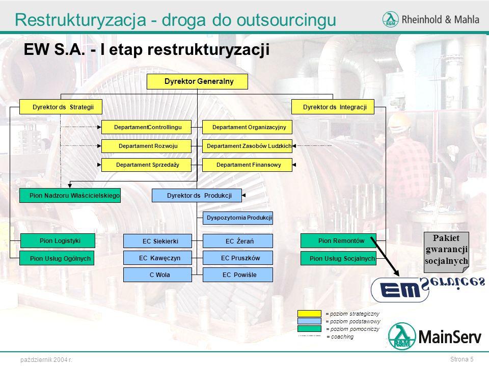 Strona 5 październik 2004 r. Restrukturyzacja - droga do outsourcingu = poziom strategiczny = poziom podstawowy = poziom pomocniczy = coaching Departa