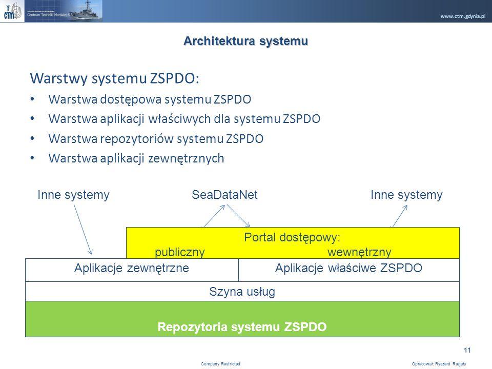 www.ctm.gdynia.pl Company Restricted Opracował: Ryszard Rugała 11 Warstwy systemu ZSPDO: Warstwa dostępowa systemu ZSPDO Warstwa aplikacji właściwych dla systemu ZSPDO Warstwa repozytoriów systemu ZSPDO Warstwa aplikacji zewnętrznych Architektura systemu Aplikacje zewnętrzneAplikacje właściwe ZSPDO Szyna usług Repozytoria systemu ZSPDO SeaDataNetInne systemy Portal dostępowy: publicznywewnętrzny
