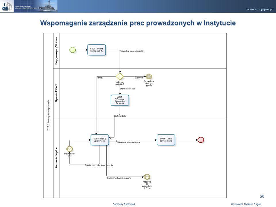www.ctm.gdynia.pl Company Restricted Opracował: Ryszard Rugała 20 Wspomaganie zarządzania prac prowadzonych w Instytucie