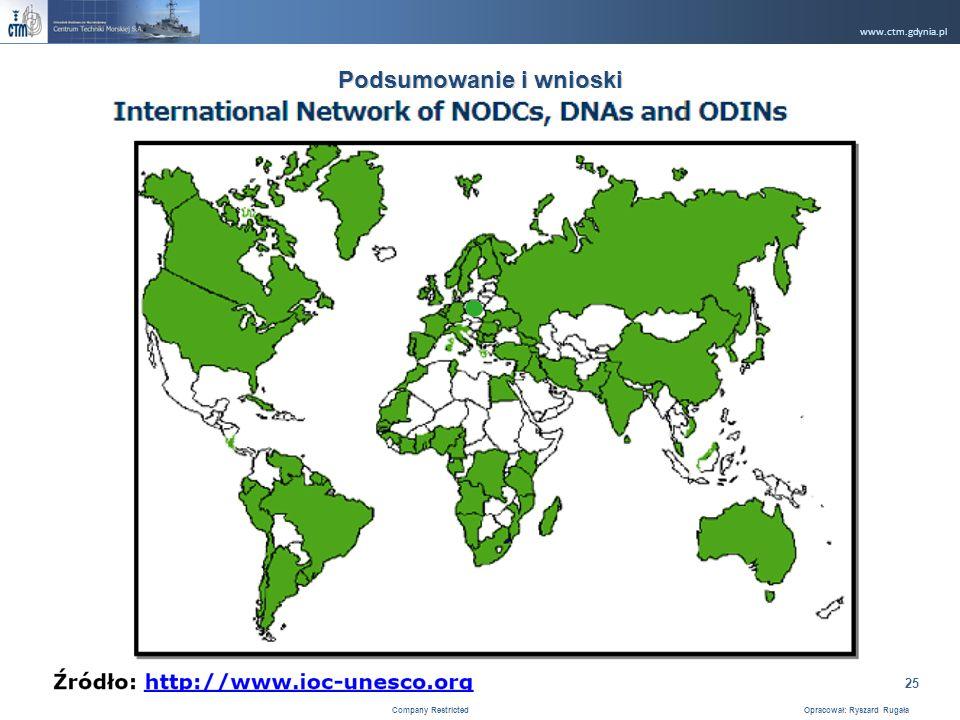 www.ctm.gdynia.pl Company Restricted Opracował: Ryszard Rugała 25 Podsumowanie i wnioski