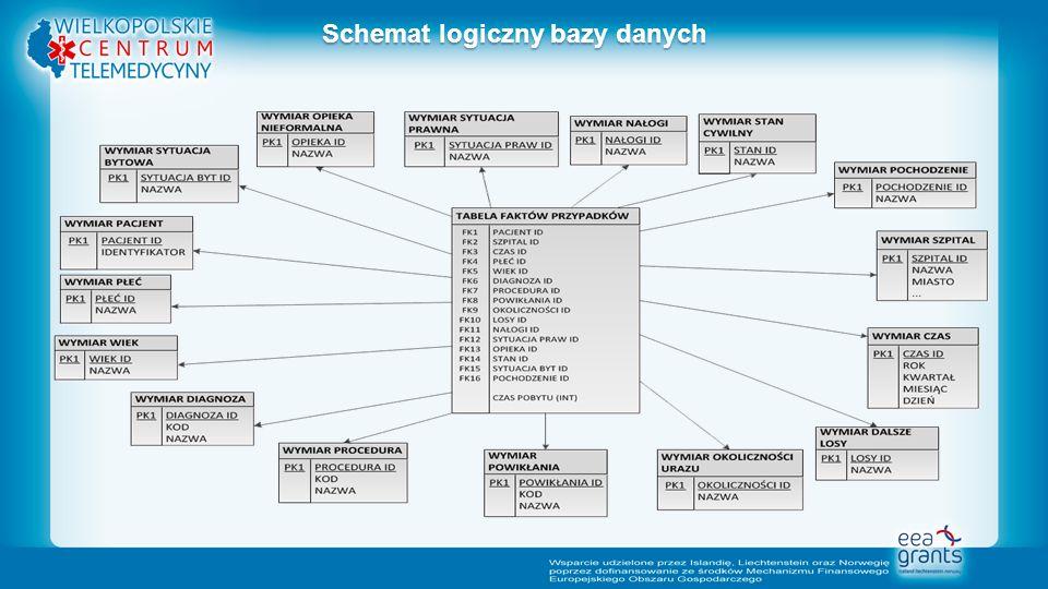 Schemat logiczny bazy danych