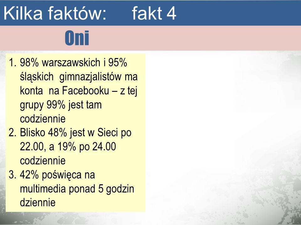Oni Kilka faktów: fakt 4 1.98% warszawskich i 95% śląskich gimnazjalistów ma konta na Facebooku – z tej grupy 99% jest tam codziennie 2.Blisko 48% jes
