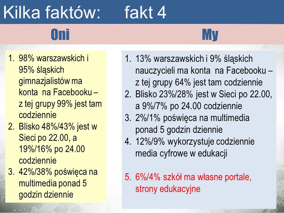 OniMy Kilka faktów: fakt 4 1.98% warszawskich i 95% śląskich gimnazjalistów ma konta na Facebooku – z tej grupy 99% jest tam codziennie 2.Blisko 48%/4