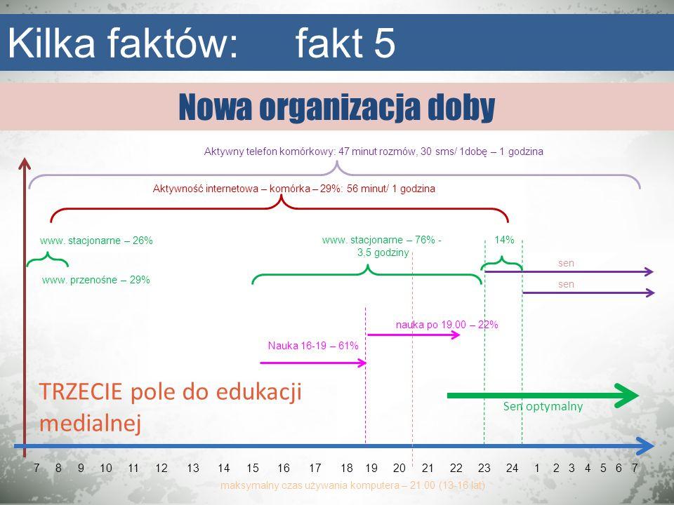 Nowa organizacja doby Kilka faktów: fakt 5 7 8 9 10 11 12 13 14 15 16 17 18 19 20 21 22 23 24 1 2 3 4 5 6 7 Aktywność internetowa – komórka – 29%: 56
