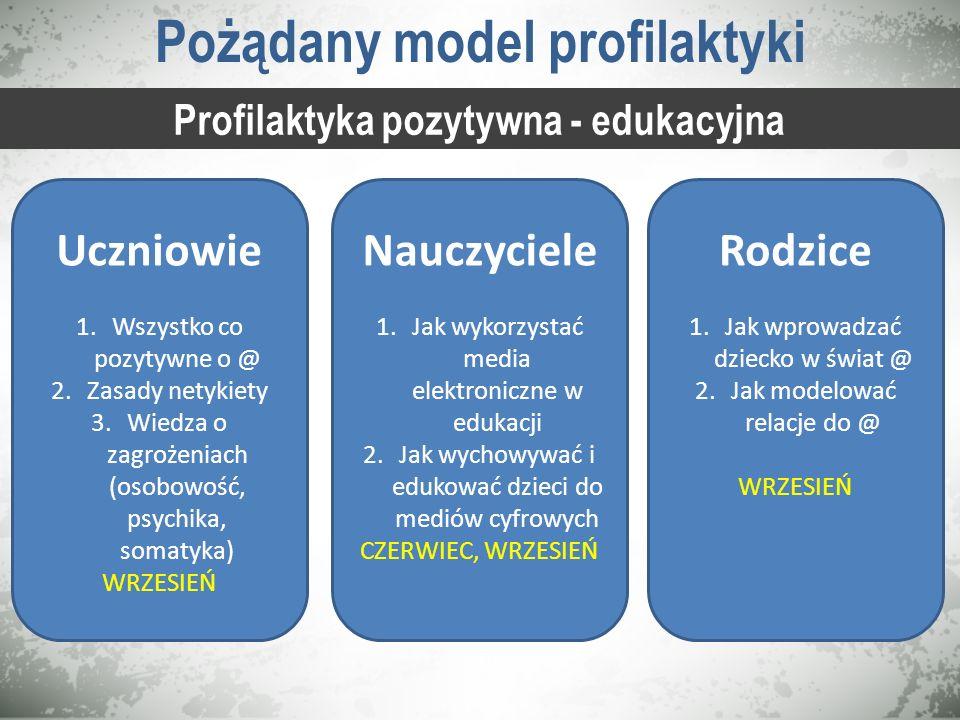 Pożądany model profilaktyki Profilaktyka pozytywna - edukacyjna Uczniowie 1.Wszystko co pozytywne o @ 2.Zasady netykiety 3.Wiedza o zagrożeniach (osob