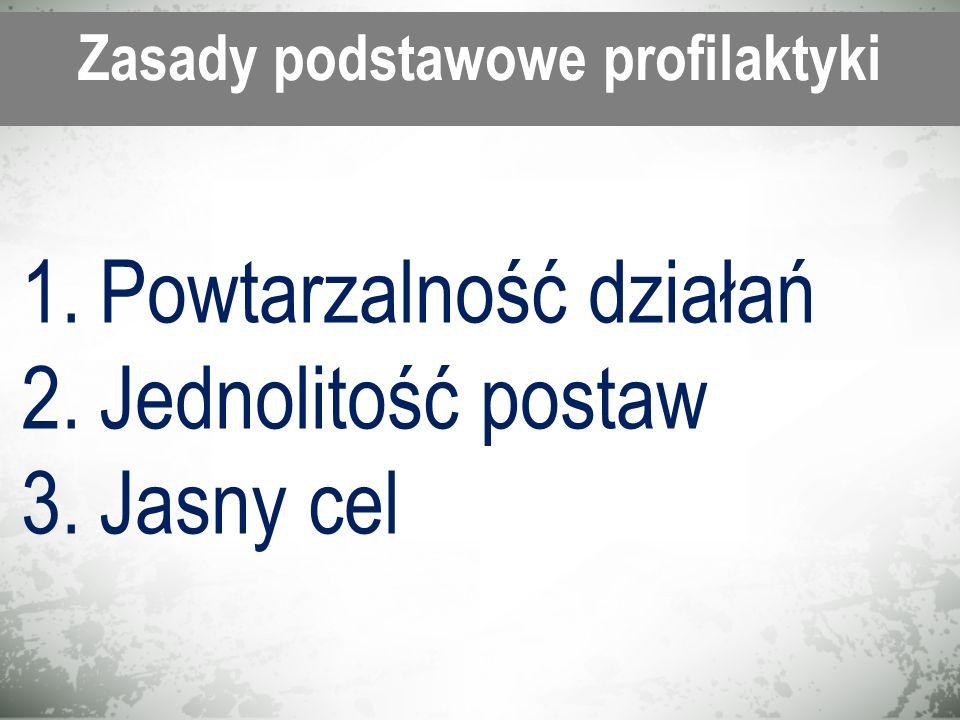 Zasady podstawowe profilaktyki 1.Powtarzalność działań 2.Jednolitość postaw 3.Jasny cel