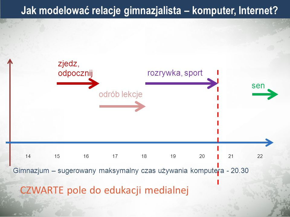 Jak modelować relacje gimnazjalista – komputer, Internet? 141516171819202122 zjedz, odpocznij odrób lekcje rozrywka, sport sen Gimnazjum – sugerowany