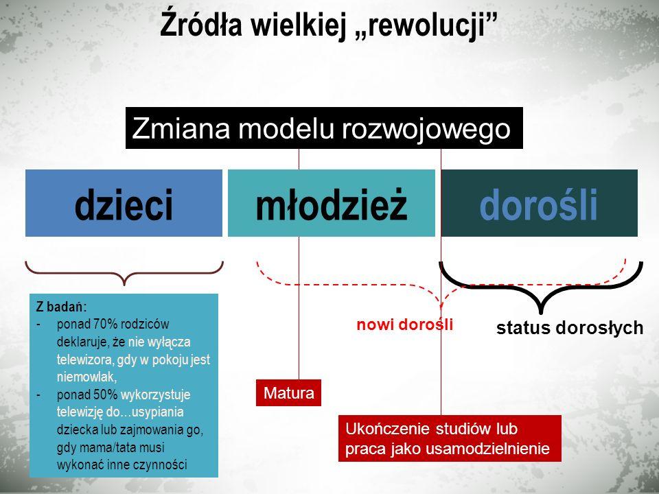 OniMy Kilka faktów: fakt 4 1.98% warszawskich i 95% śląskich gimnazjalistów ma konta na Facebooku – z tej grupy 99% jest tam codziennie 2.Blisko 48%/43% jest w Sieci po 22.00, a 19%/16% po 24.00 codziennie 3.42%/38% poświęca na multimedia ponad 5 godzin dziennie 1.13% warszawskich i 9% śląskich nauczycieli ma konta na Facebooku – z tej grupy 64% jest tam codziennie 2.Blisko 23%/28% jest w Sieci po 22.00, a 9%/7% po 24.00 codziennie 3.2%/1% poświęca na multimedia ponad 5 godzin dziennie 4.12%/9% wykorzystuje codziennie media cyfrowe w edukacji 5.6%/4% szkół ma własne portale, strony edukacyjne