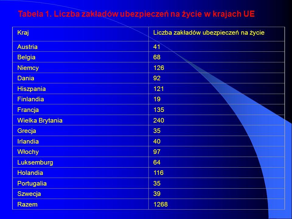 KrajLiczba zakładów ubezpieczeń na życie Austria41 Belgia68 Niemcy126 Dania92 Hiszpania121 Finlandia19 Francja135 Wielka Brytania240 Grecja35 Irlandia40 Włochy97 Luksemburg64 Holandia116 Portugalia35 Szwecja39 Razem1268 Tabela 1.