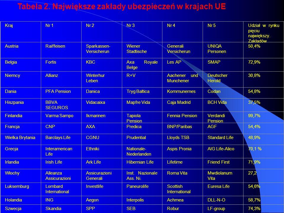 KrajNr 1Nr 2Nr 3Nr 4Nr 5Udział w rynku pięciu największy.
