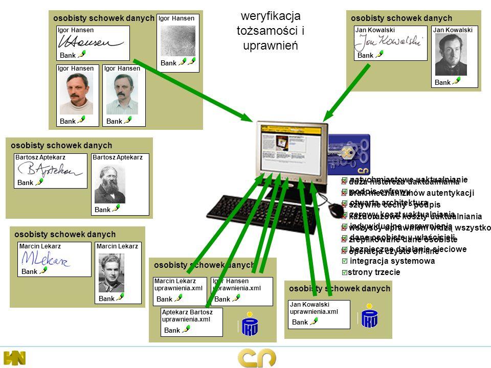 weryfikacja tożsamości i uprawnień osobisty schowek danych Igor Hansen Bank Igor Hansen Bank Igor Hansen Bank Igor Hansen Bank osobisty schowek danych