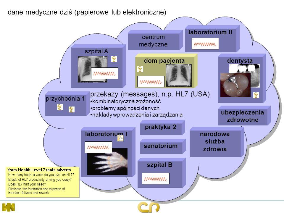 przekazy (messages), n.p. HL7 (USA) kombinatoryczna złożoność problemy spójności danych nakłady wprowadzenia i zarządzania przekazy (messages), n.p. H