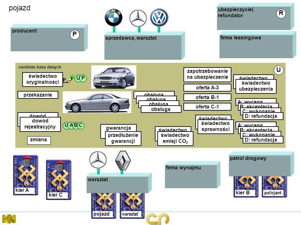 kier B policjant pojazd osobista baza danych U świadectwo oryginalności P_ UP kier A patrol drogowy producent ubezpieczyciel, refundator przekazanie g