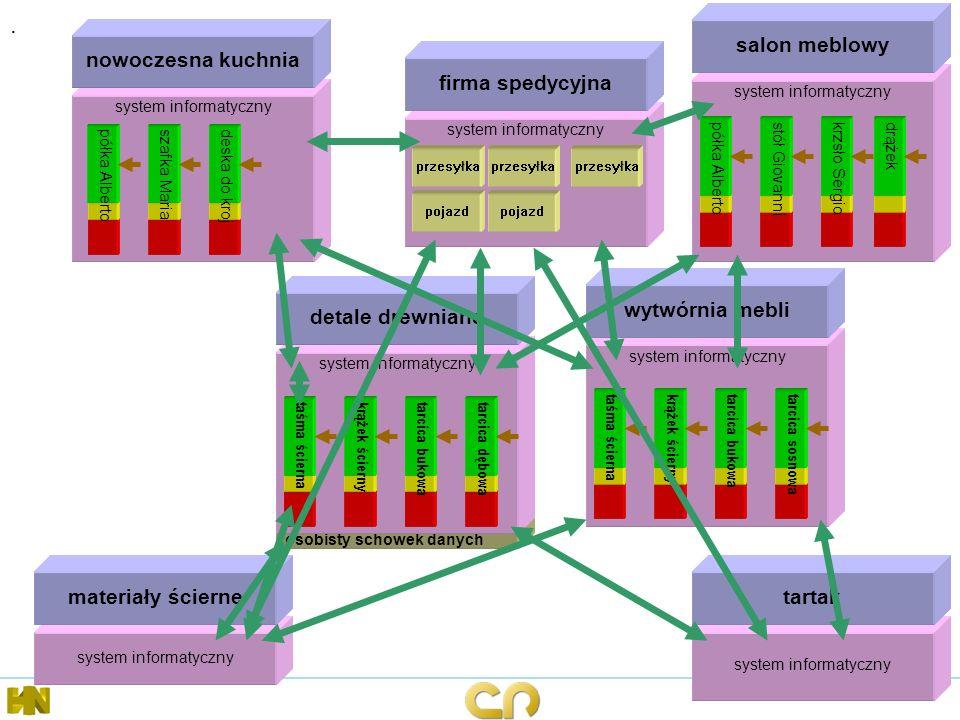 osobisty schowek danych system informatyczny nowoczesna kuchnia system informatyczny salon meblowy system informatyczny wytwórnia mebli półka Alberto
