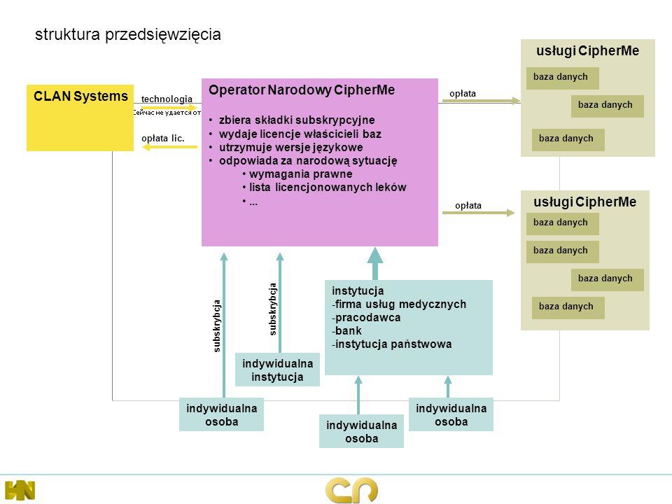 struktura przedsięwzięcia Operator Narodowy CipherMe zbiera składki subskrypcyjne wydaje licencje właścicieli baz utrzymuje wersje językowe odpowiada