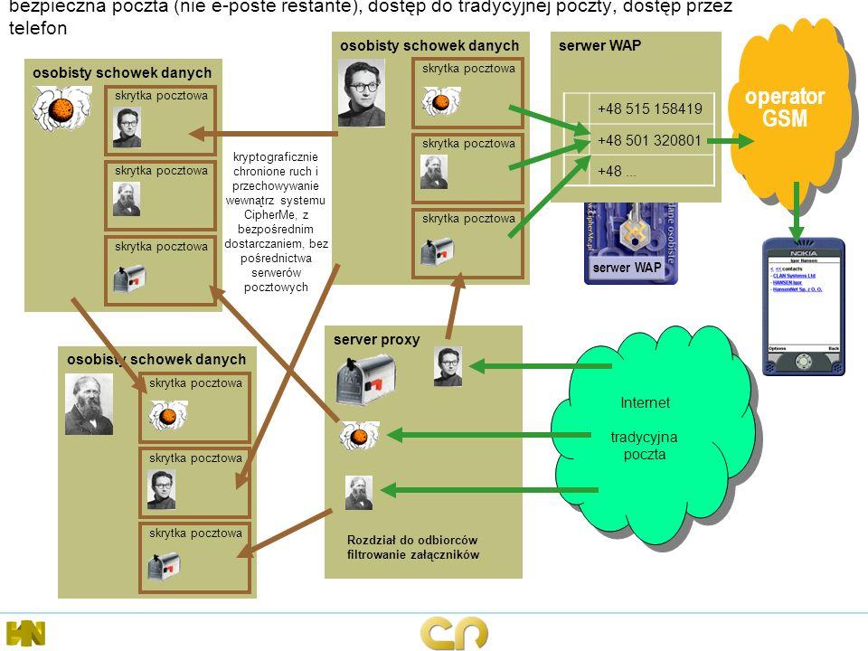 bezpieczna poczta (nie e-poste restante), dostęp do tradycyjnej poczty, dostęp przez telefon server proxy Internet tradycyjna poczta Internet tradycyj