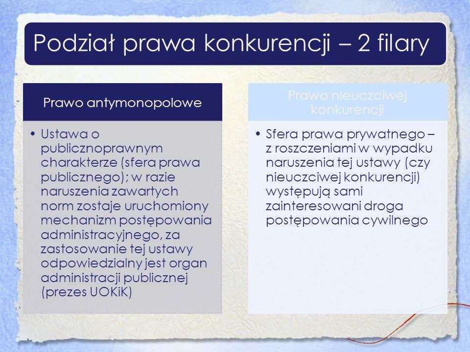 Podział prawa konkurencji – 2 filary Prawo antymonopolowe Ustawa o publicznoprawnym charakterze (sfera prawa publicznego); w razie naruszenia zawartyc