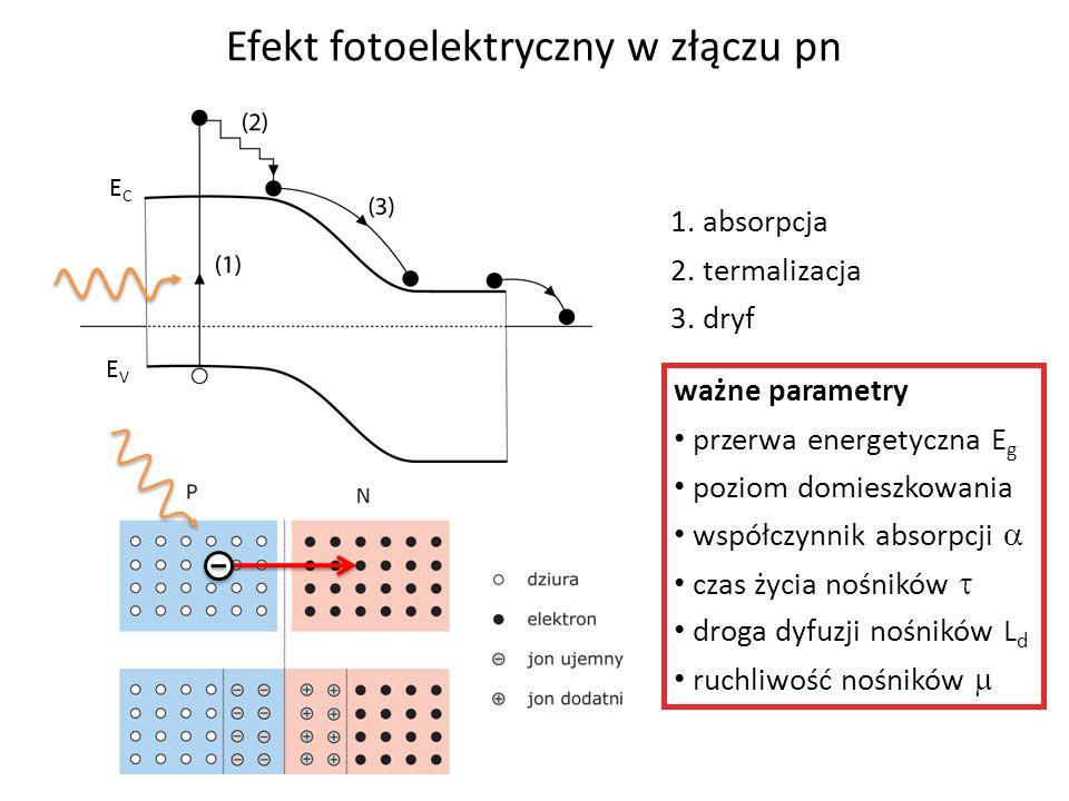 1. absorpcja 2. termalizacja 3. dryf e-e- ważne parametry przerwa energetyczna E g poziom domieszkowania współczynnik absorpcji czas życia nośników dr