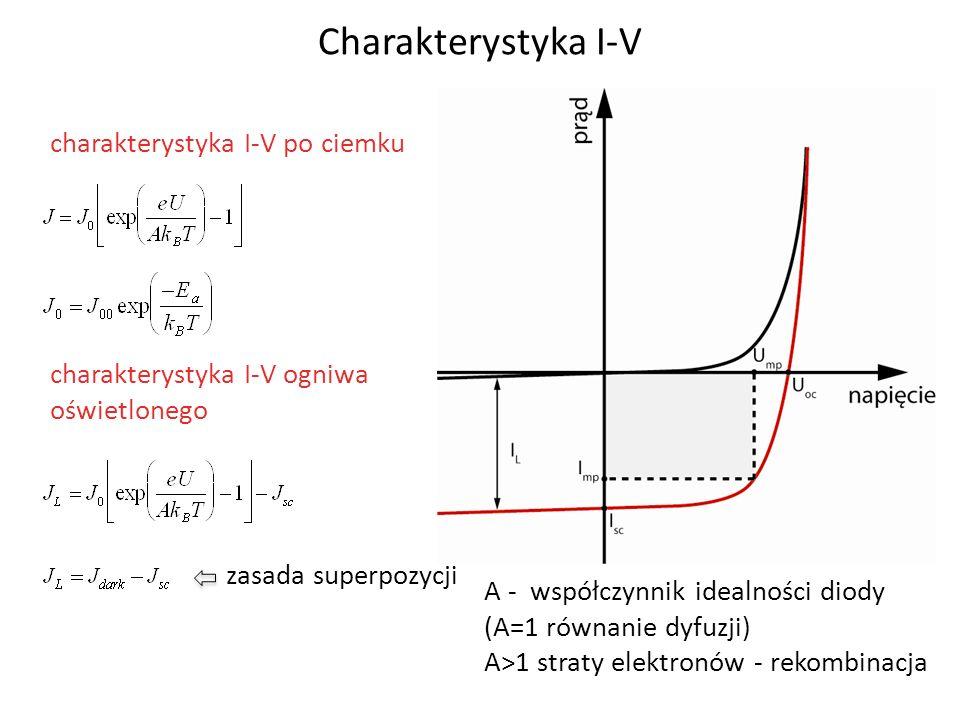 charakterystyka I-V po ciemku charakterystyka I-V ogniwa oświetlonego zasada superpozycji A - współczynnik idealności diody (A=1 równanie dyfuzji) A>1