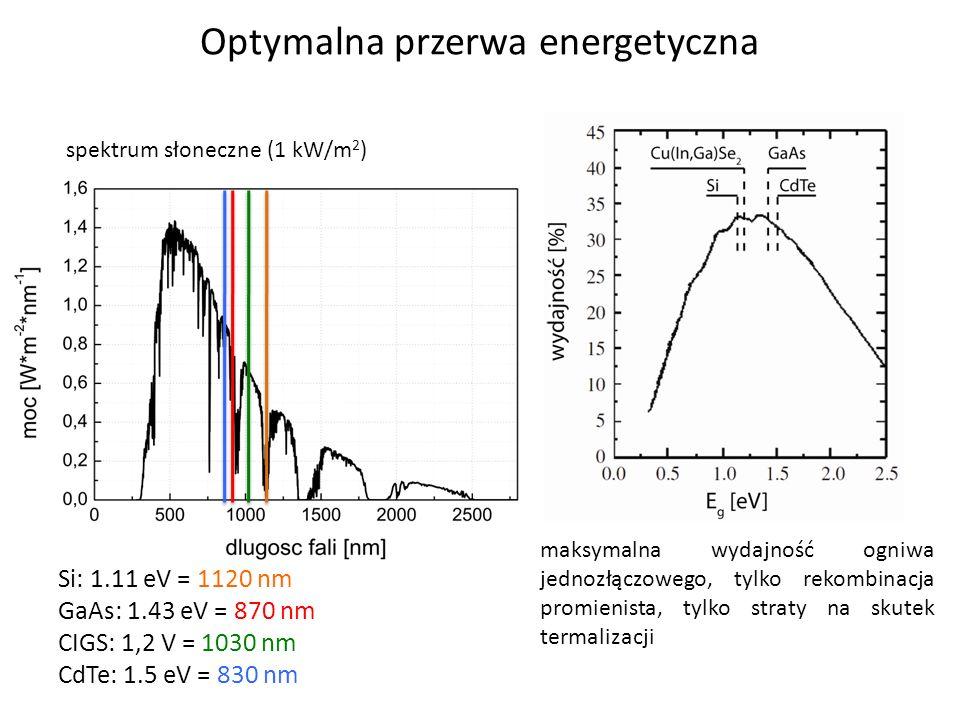 spektrum słoneczne (1 kW/m 2 ) maksymalna wydajność ogniwa jednozłączowego, tylko rekombinacja promienista, tylko straty na skutek termalizacji Optyma