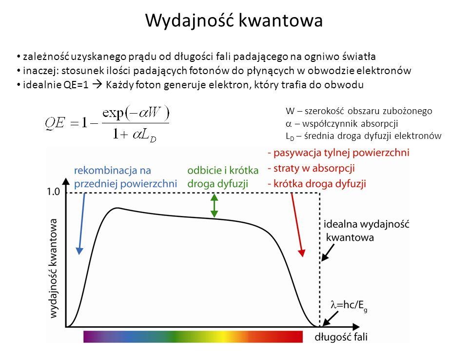 CdS/CdTe cell W – szerokość obszaru zubożonego – współczynnik absorpcji L D – średnia droga dyfuzji elektronów Wydajność kwantowa zależność uzyskanego
