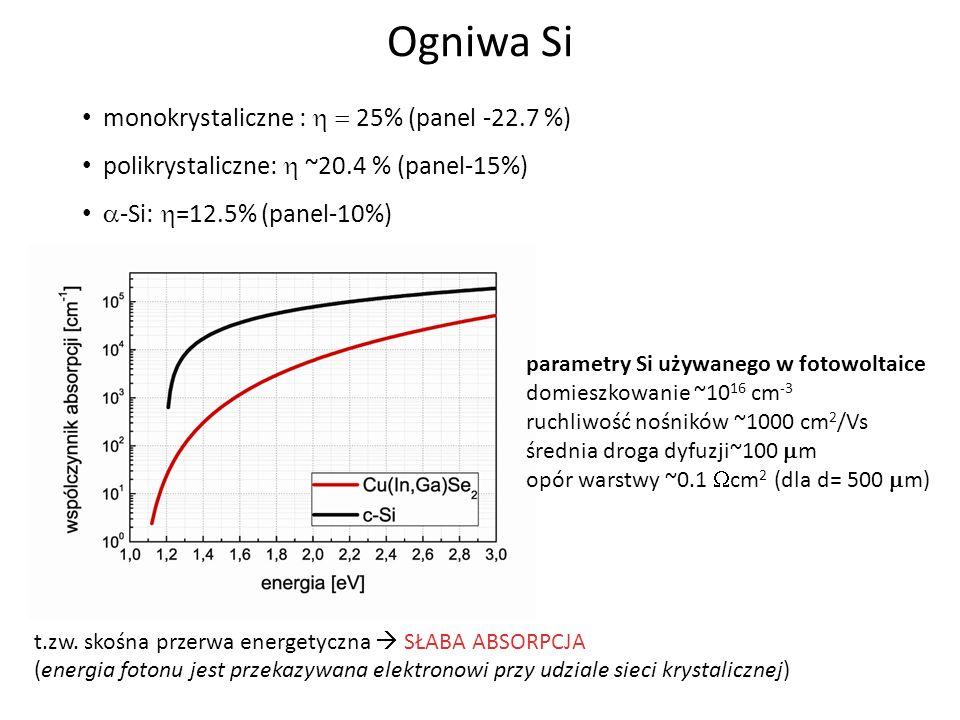monokrystaliczne : 25% (panel -22.7 %) polikrystaliczne: ~20.4 % (panel-15%) -Si: =12.5% (panel-10%) t.zw. skośna przerwa energetyczna SŁABA ABSORPCJA