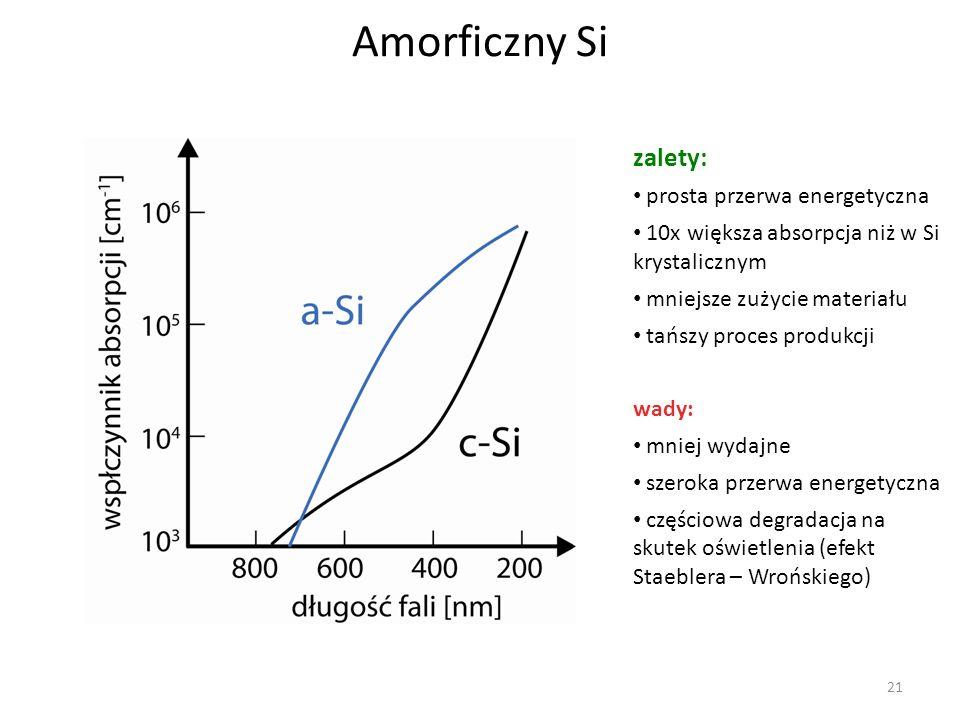 21 Amorficzny Si zalety: prosta przerwa energetyczna 10x większa absorpcja niż w Si krystalicznym mniejsze zużycie materiału tańszy proces produkcji w