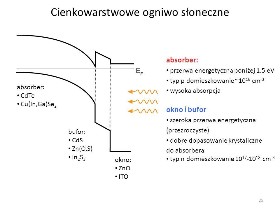 25 Cienkowarstwowe ogniwo słoneczne absorber: CdTe Cu(In,Ga)Se 2 bufor: CdS Zn(O,S) In 2 S 3 okno: ZnO ITO absorber: przerwa energetyczna poniżej 1.5