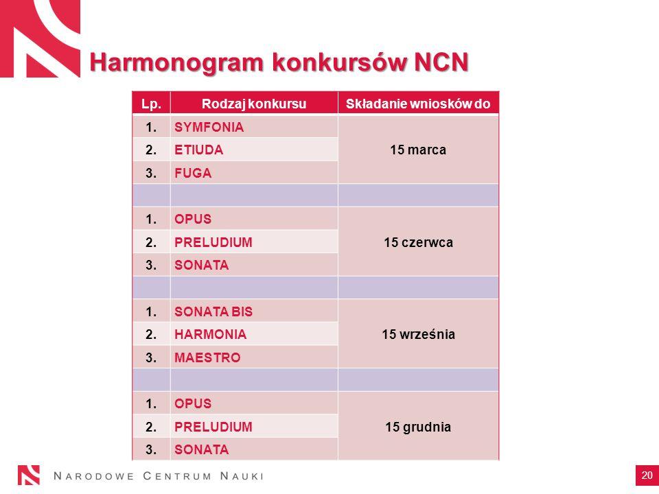 20 Harmonogram konkursów NCN Lp.Rodzaj konkursuSkładanie wniosków do 1.SYMFONIA 15 marca 2.ETIUDA 3.FUGA 1.OPUS 15 czerwca 2.PRELUDIUM 3.SONATA 1.SONA