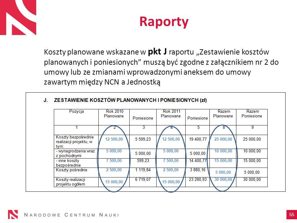 Koszty planowane wskazane w pkt J raportu Zestawienie kosztów planowanych i poniesionych muszą być zgodne z załącznikiem nr 2 do umowy lub ze zmianami