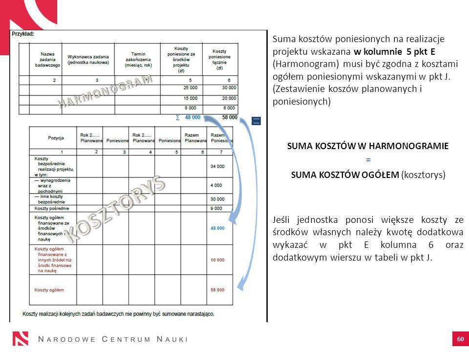 Suma kosztów poniesionych na realizacje projektu wskazana w kolumnie 5 pkt E (Harmonogram) musi być zgodna z kosztami ogółem poniesionymi wskazanymi w