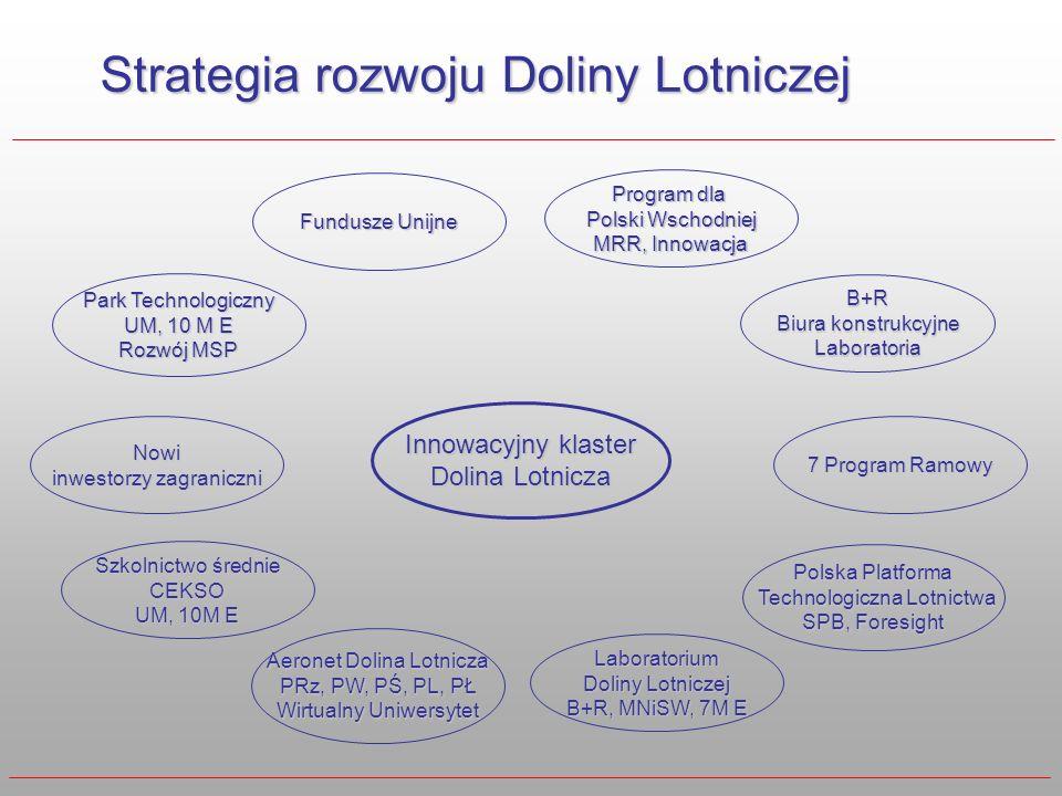 Strategia rozwoju Doliny Lotniczej Innowacyjny klaster Dolina Lotnicza Park Technologiczny UM, 10 M E Rozwój MSP Fundusze Unijne B+R Biura konstrukcyj