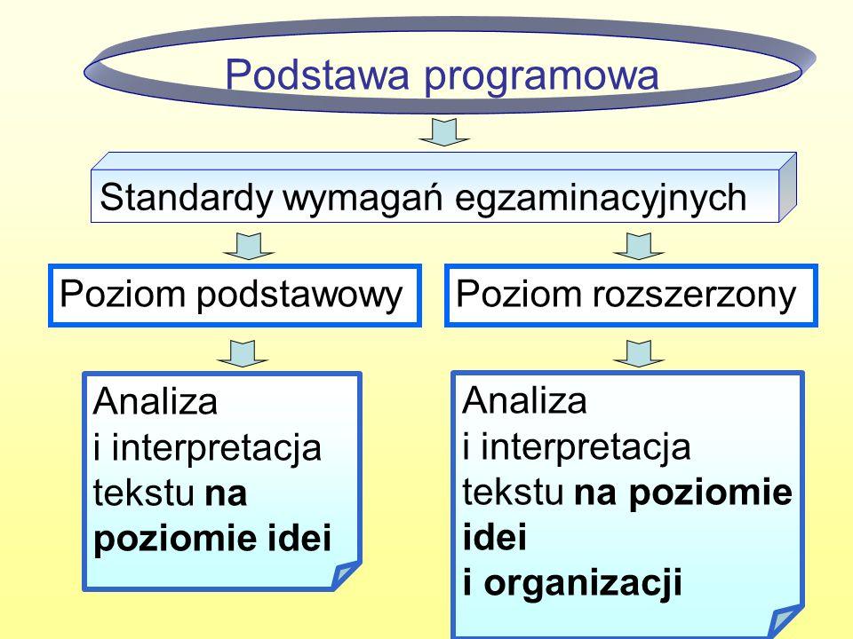 17 Podstawa programowa Poziom rozszerzonyPoziom podstawowy Analiza i interpretacja tekstu na poziomie idei Standardy wymagań egzaminacyjnych Analiza i