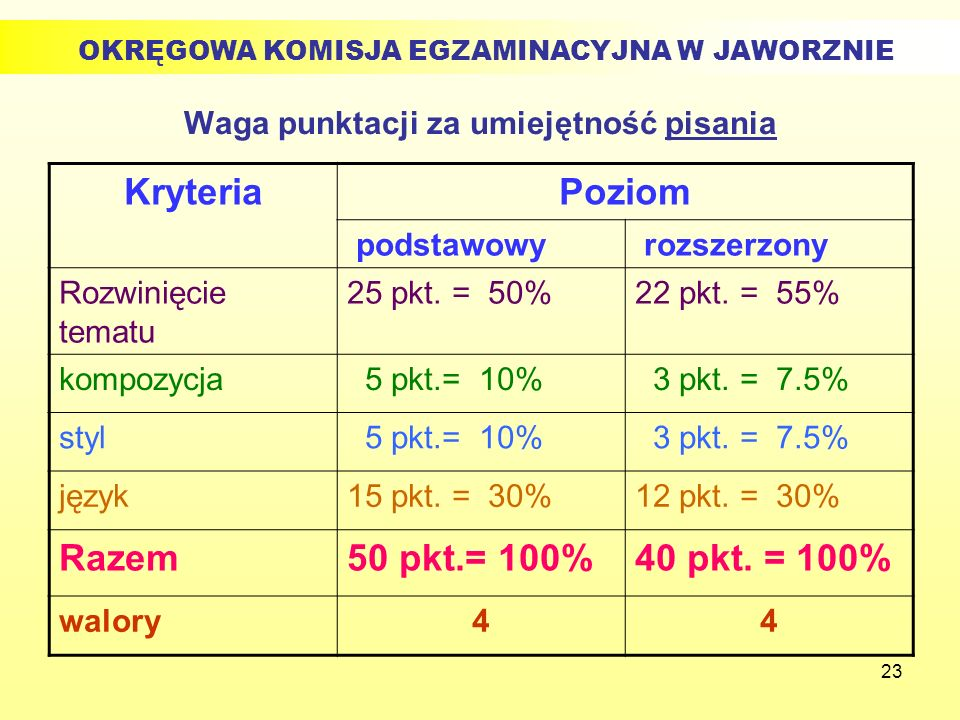 23 Waga punktacji za umiejętność pisania KryteriaPoziom podstawowy rozszerzony Rozwinięcie tematu 25 pkt. = 50%22 pkt. = 55% kompozycja 5 pkt.= 10% 3