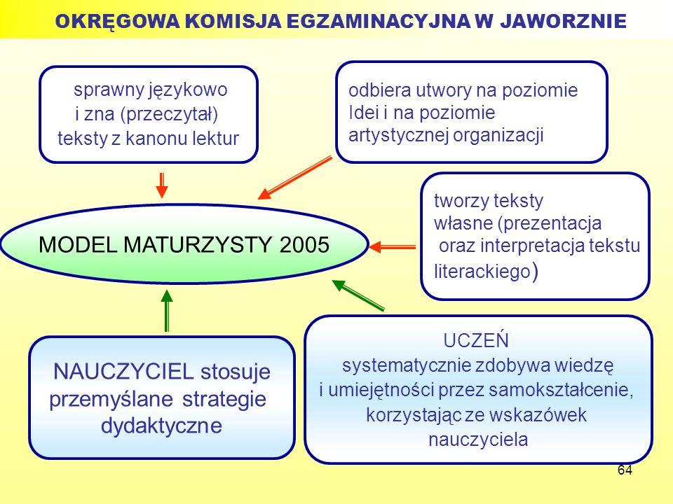 64 MODEL MATURZYSTY 2005 sprawny językowo i zna (przeczytał) teksty z kanonu lektur odbiera utwory na poziomie Idei i na poziomie artystycznej organiz