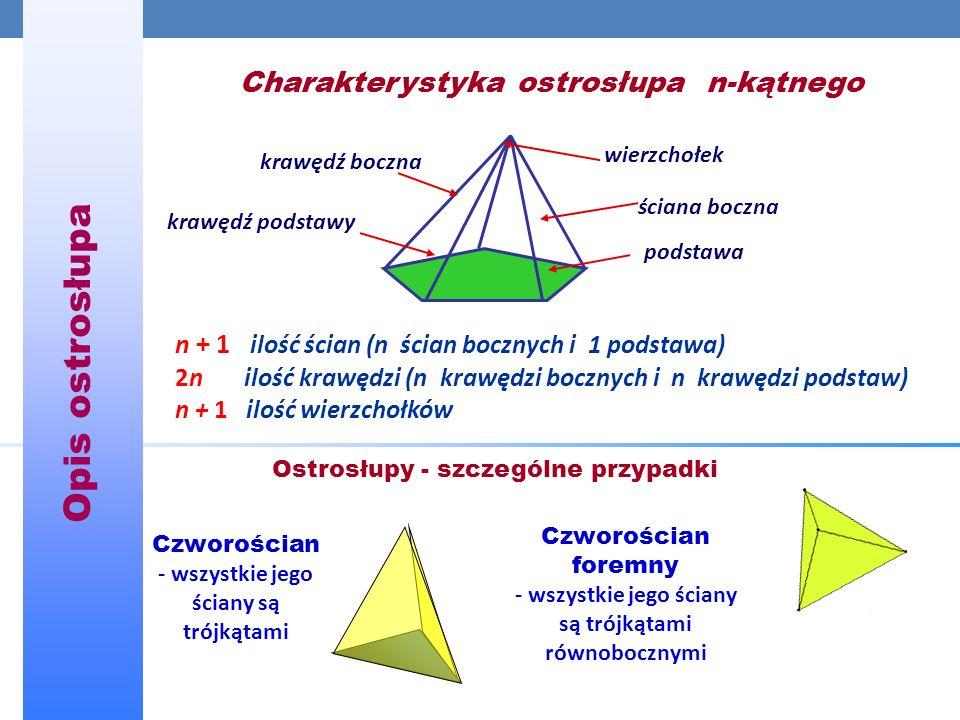 Opis ostrosłupa ściana boczna podstawa wierzchołek krawędź boczna krawędź podstawy n + 1 ilość ścian (n ścian bocznych i 1 podstawa) 2n ilość krawędzi (n krawędzi bocznych i n krawędzi podstaw) n + 1 ilość wierzchołków Charakterystyka ostrosłupa n-kątnego Ostrosłupy - szczególne przypadki Czworościan - wszystkie jego ściany są trójkątami Czworościan foremny - wszystkie jego ściany są trójkątami równobocznymi