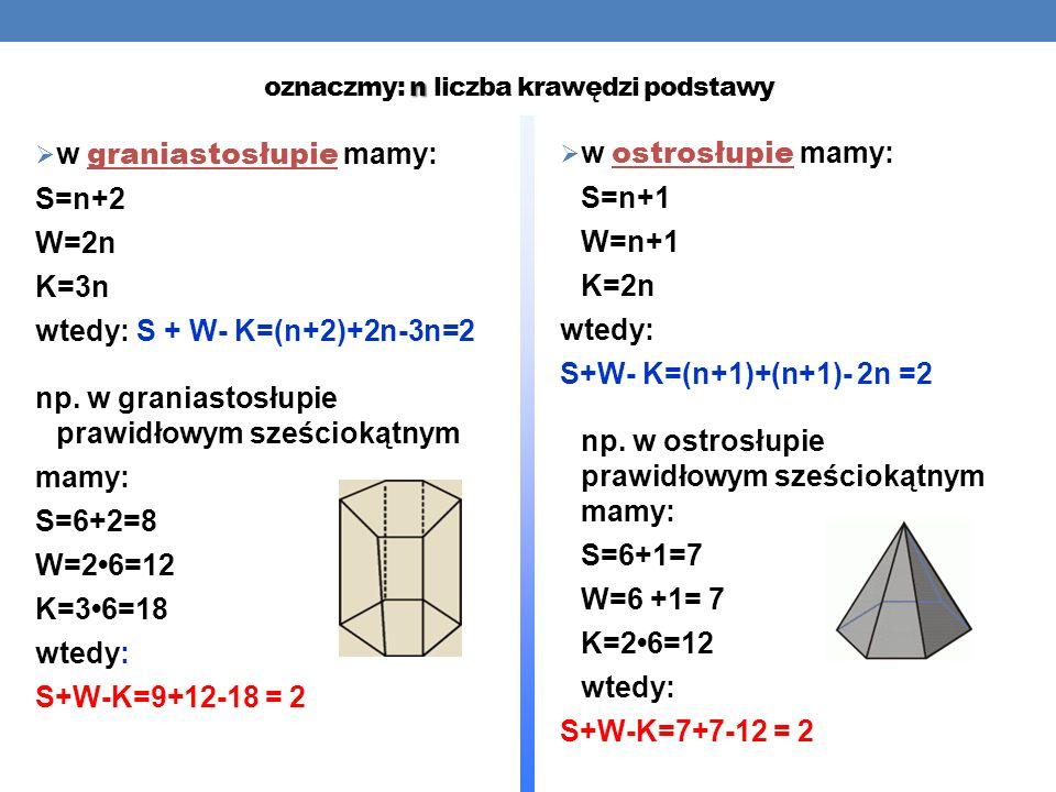 n oznaczmy: n liczba krawędzi podstawy w graniastosłupie mamy: S=n+2 W=2n K=3n wtedy: S + W- K=(n+2)+2n-3n=2 np.