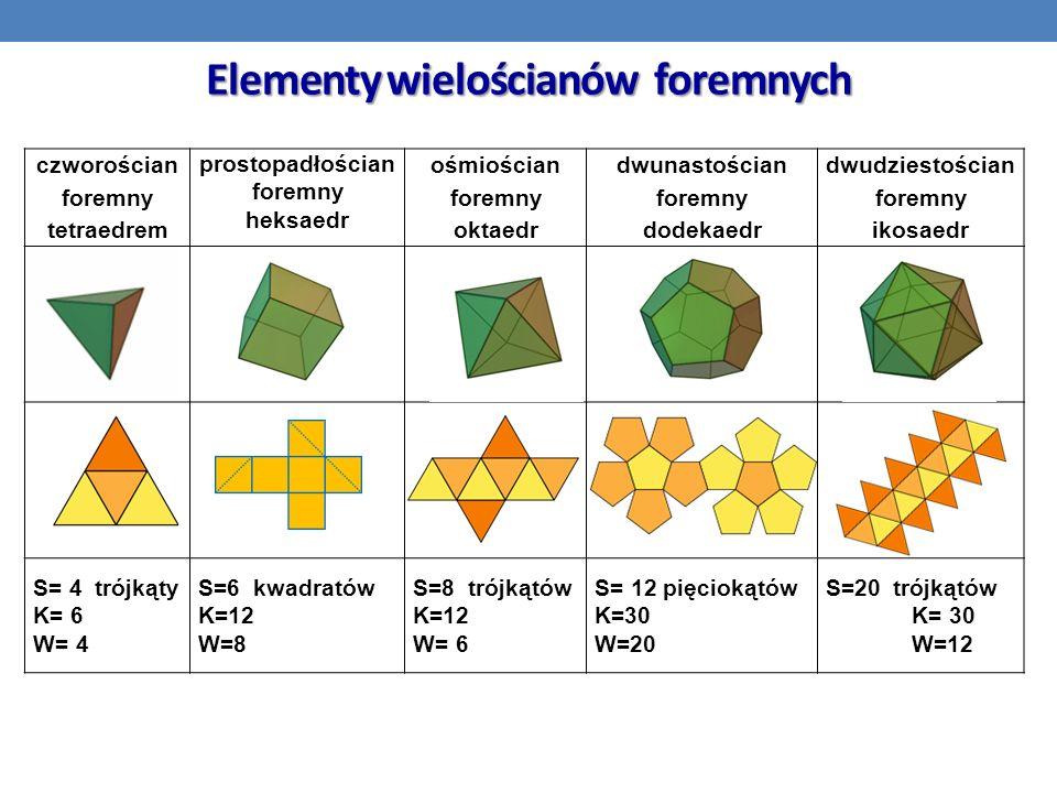 Elementy wielościanów foremnych czworościan foremny tetraedrem prostopadłościan foremny heksaedr ośmiościan foremny oktaedr dwunastościan foremny dodekaedr dwudziestościan foremny ikosaedr S= 4 trójkąty K= 6 W= 4 S=6 kwadratów K=12 W=8 S=8 trójkątów K=12 W= 6 S= 12 pięciokątów K=30 W=20 S=20 trójkątów K= 30 W=12
